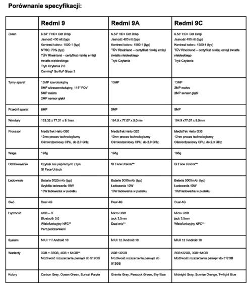Porównanie specyfikacji Redmi 9, Redmi 9A i Redmi 9C / fot. Xiaomi Polska