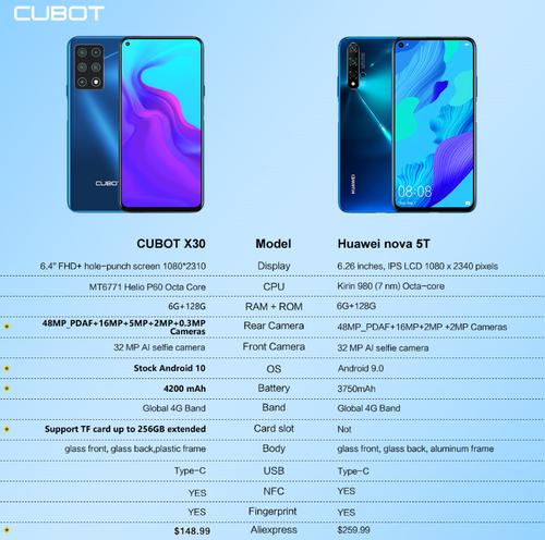 Cubot X30 czy Huawei Nova 5T?/fot. Cubot