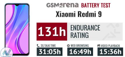Redmi 9 w teście baterii wypada doskonale/fot. GSMarena