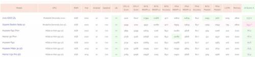 Redmi Note 10 5G w benchmarku/fot. GIzchina