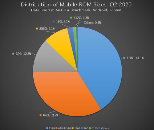 Ile pamięci mają najpopularniejsze smartfony?/fot. AnTuTu