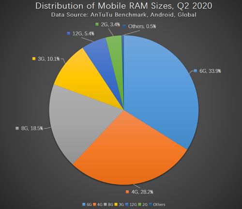 Ile RAM mają najpopularniejsze smartfony?/fot. AnTuTu