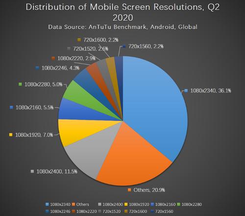 Jaka rozdzielczość ekranu jest najpopularniejsza w smartfonach/fot. AnTuTu