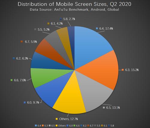 Jaka przekątna ekranu jest najpopularnijesza w smartfonach/fot. AnTuTu