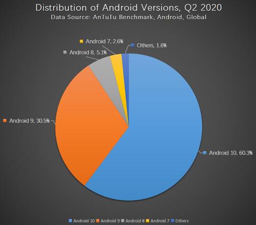 Jaka wersja Androida jest najpopularniejsza?/fot. AnTuTu