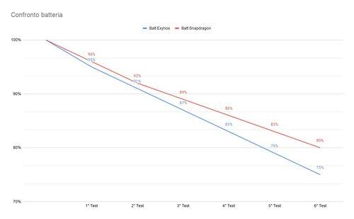 Galaxy Note 20 Ultra (Snapdragon) vs Galaxy Note 20 Ultra (Exynos) - różnica w stanie baterii / fot. AndroidWorld