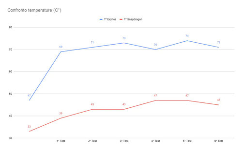 Galaxy Note 20 Ultra (Snapdragon) vs Galaxy Note 20 Ultra (Exynos) - temperatury w czasie testów / fot. AndroidWorld