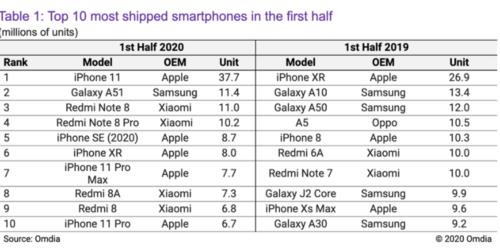 Продажи смартфонов в первой половине 2020 года / фото. Омдиа
