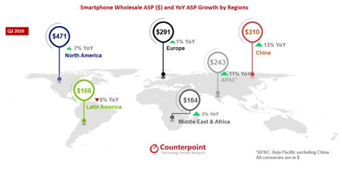 Średnie ceny smartfonów na poszczególnych kontynentach/fot. Counterpoint Research