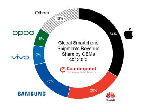 Udziały producentów w sprzedaży smartfonów w sierpniu 2020 roku/fot. Counterpoint Research