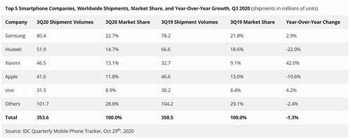 Sprzedaż smartfonów w 3Q 2020 roku według  IDC
