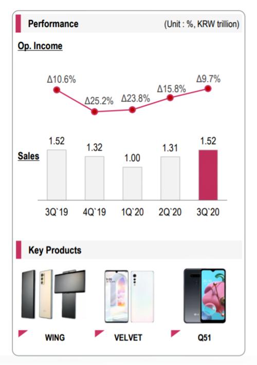 Wyniki sprzedaży działu mobilnego LG w 3Q 2020
