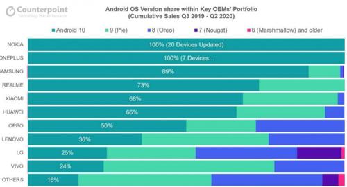 Skuteczność poszczególnych producentów w aktualizowaniu smartfonów do Androida 10/fot. Counterpoint