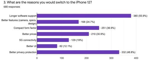 Dlaczego użytkownicy Androida myślą o przesiadce na iPhone 12?/fot.sellcell