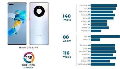 Huawei Mate 40 Pro zmiażdżył konkurencję w teście aparatu/fot. DxOMark