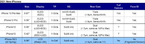 Przewidywane nowości w iPhone 13 i iPhone SE 3/fot TrendForce