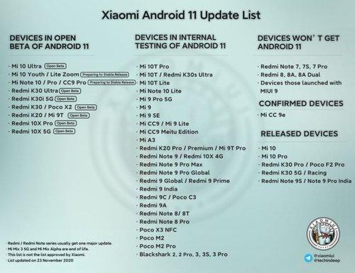 Zaktualizowana lista smartfonów Xiaomi z aktualizacją do Androida 11 / fot. Xiaomi