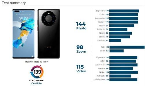 Wynik Huawei Mate 40 Pro+ w teście DxOMark