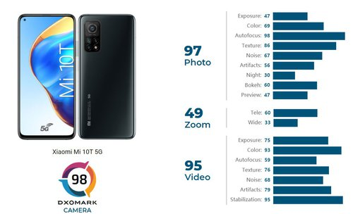 Xiaomi Mi 10T w teście DxOMark wypadł trochę rozczarowująco