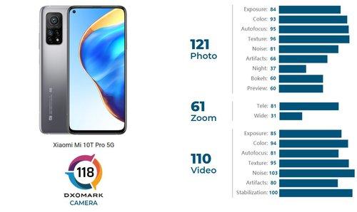 Xiaomi Mi 10T Pro otrzymał świetne noty od DxOMark