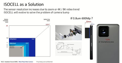 The leak reveals what a 600 MP camera should look like on a smartphone / photo IceUniverse