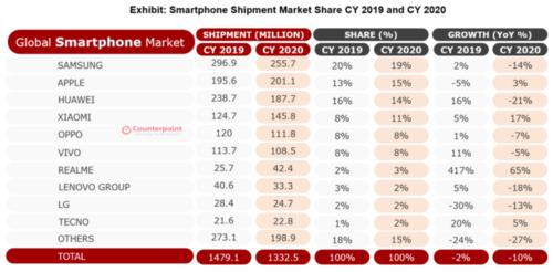 Rynek smartfonów w 2020 roku/fot.Counterpoint Research