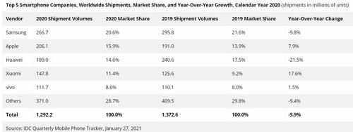 Rynek smartfonów w 2020 roku/fot. IDC