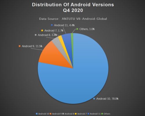 Najpopularniejsza wersja Androida/fot. AnTuTu