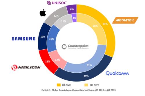 MediaTek jest największym producentem procesorów na rynku/fot. Counterpoint Research
