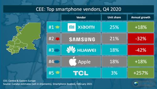 Sprzedaż smartfonów w Europie Środkowo-Wschodniej (4Q 2020) / fot. Canalys