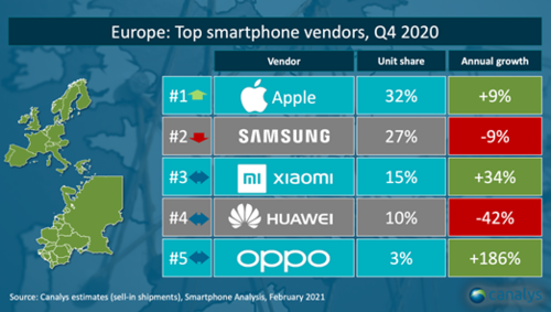 Sprzedaż smartfonów w Europie (4Q 2020) / fot. Canalys