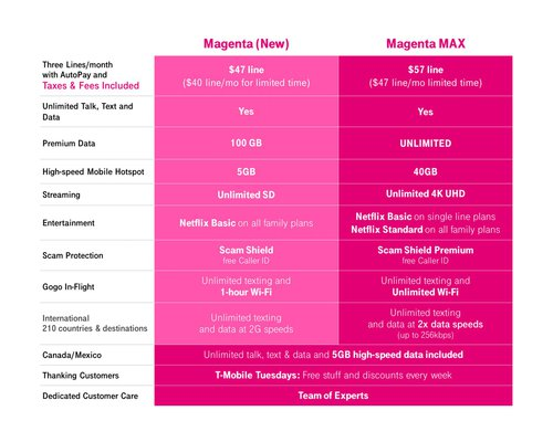 Magenta MAX