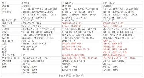 Specyfikacja i ceny Xiaomi Mi 11 Pro i Mi 11 Pro+ / fot. GizmoChina