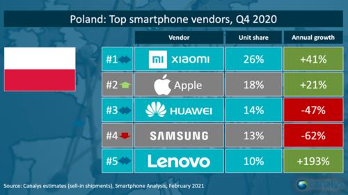 Sprzedaż smartfonów w Polsce (4Q 2020) / fot. Canalys