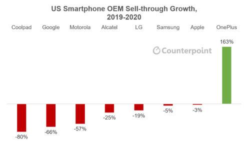 OnePlus wyniki finansowe USA/fot. Counterpoint Research