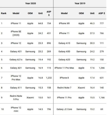 Najlepiej sprzedające się telefony 2020 roku/fot. Omdia