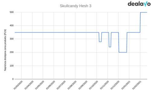 Skullcandy Hesh 3 zmiana cen