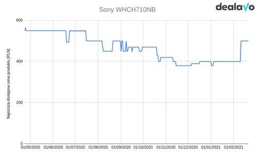 Sony WH-CH710NB zmiana cen