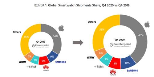 Rynek smartwatchy w Q4 2020/fot. Counterpoint