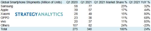 sprzedaż smartfonów Q1 2021 Strategy Analytics