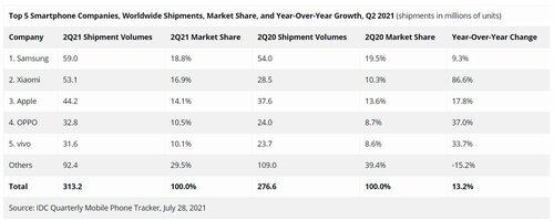 IDC smartfony Xiaomi 2Q 2021
