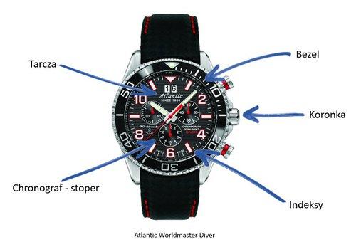 Atlantic Worldmaster Diver / fot. informacje prasowe
