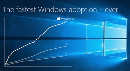 Wzrost popularności Windowsa 10 / fot. Microsoft