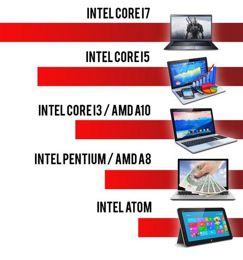 CPU mobilne
