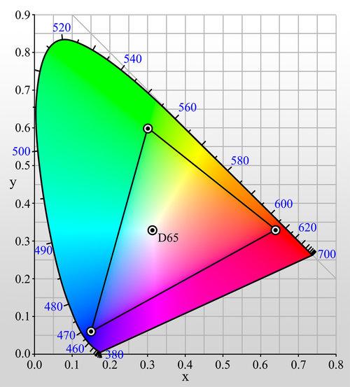 rys. diagram pokazujący zakres kolorów przestrzeni sRGB / wikipedia