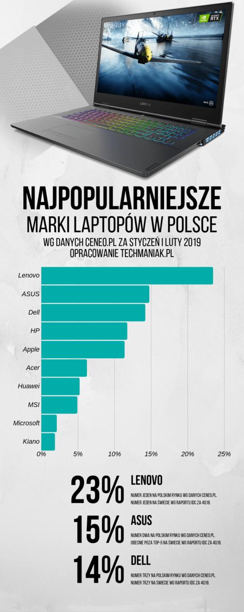 Najpopularniejsze marki laptopy 2019