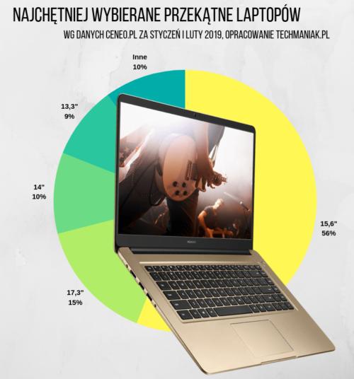 Najpopularniejsze przekątne laptopy 2019