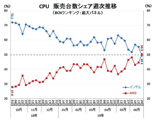 fot. BCN Ranking Japan