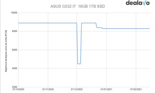 ASUIS G532i