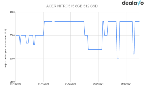 acernitro5
